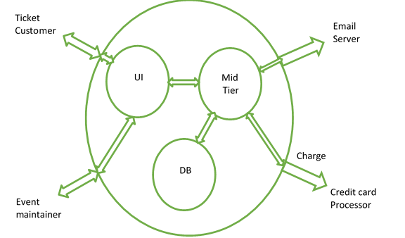 Using Context And Flow Diagrams For A Big Picture Acceptance Test